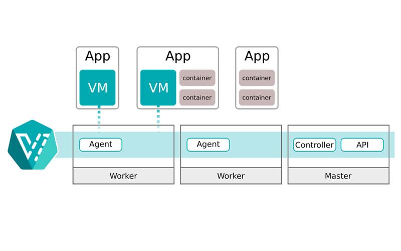 انتقال VM ها به کوبرنتیز