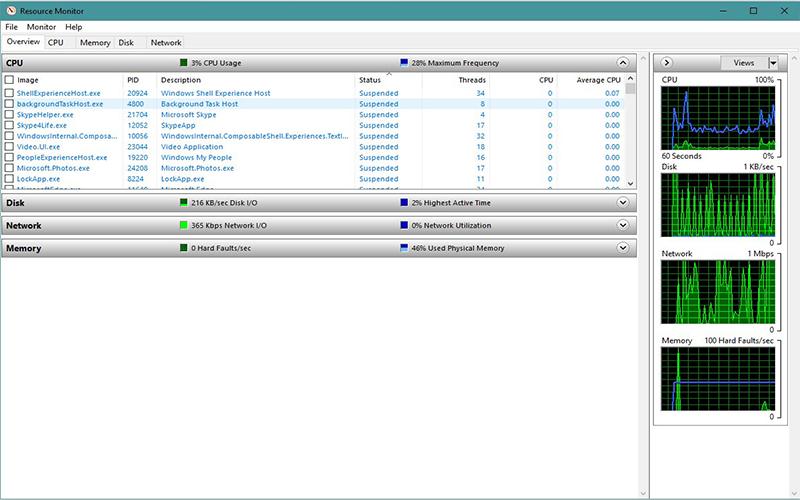 رصد کامپیوتر به کمک مانیتورینگ منابع سیستم